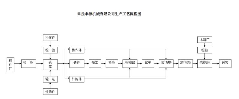 丰源机械车间生产工艺流程图