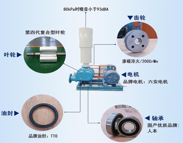 章丘丰源机械罗茨鼓风机产品结构说明图