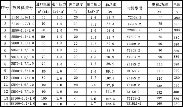 SH系列单级高速离心风机主要参数表