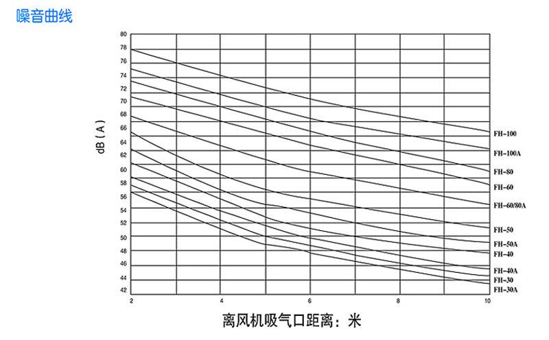 回转式风机主要技术参数噪音曲线图