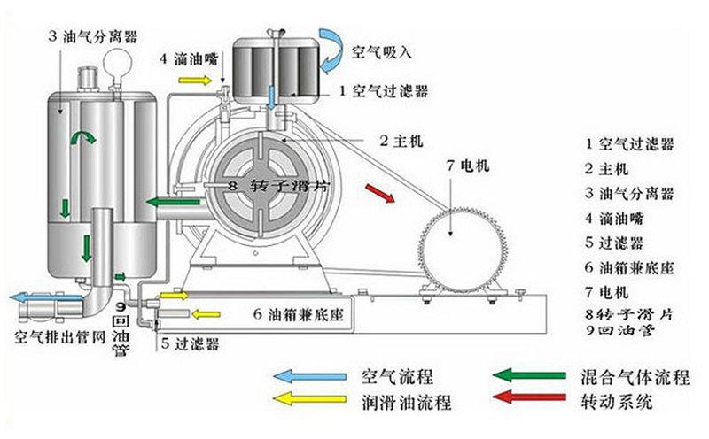 回转式风机流程示意图
